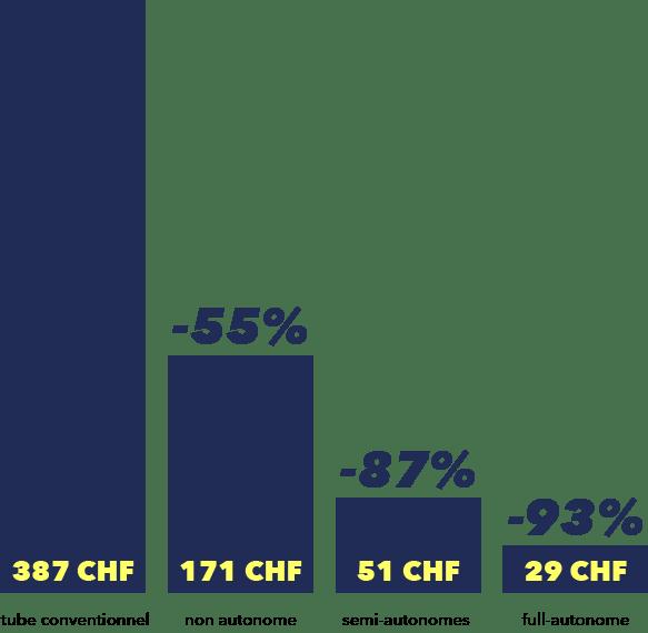 Économies de coûts énergétiques sur 5 ans avec les tubes LEDCity par rapport à un tube FL normal