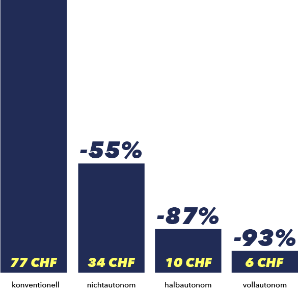 Infografik: Energiekostenersparnis über 1 Jahr mit LEDCity-Röhren im Vergleich zu einer normalen FL-Röhre